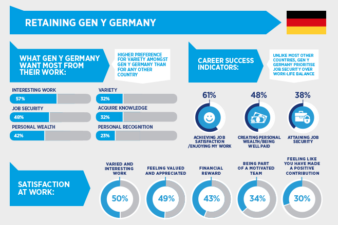 Flightiness Not The Way For Gen Y Germany Viewpoint Careers