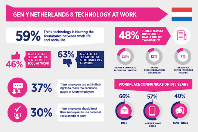 Danger of distraction – Gen Y Netherlands' attitudes towards ...